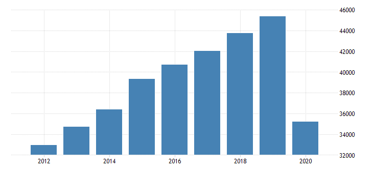 united states gross domestic product by industry private industries arts entertainment recreation accommodation and food services for plains bea region fed data