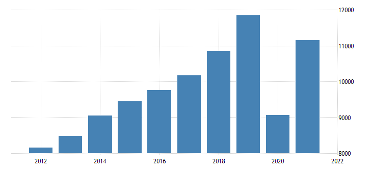 united states gross domestic product by industry private industries arts entertainment recreation accommodation and food services for wisconsin fed data