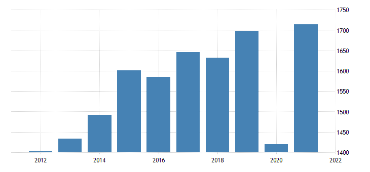 united states gross domestic product by industry private industries arts entertainment recreation accommodation and food services for wyoming fed data