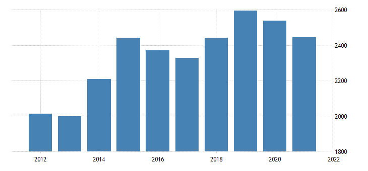united states gross domestic product by industry private industries construction for alaska fed data