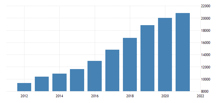 united states gross domestic product by industry private industries construction for arizona fed data