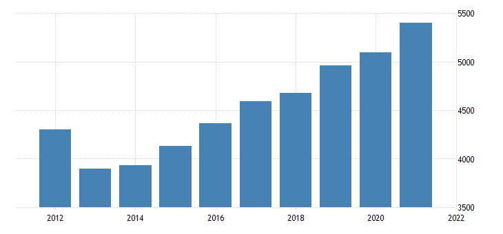 united states gross domestic product by industry private industries construction for arkansas fed data