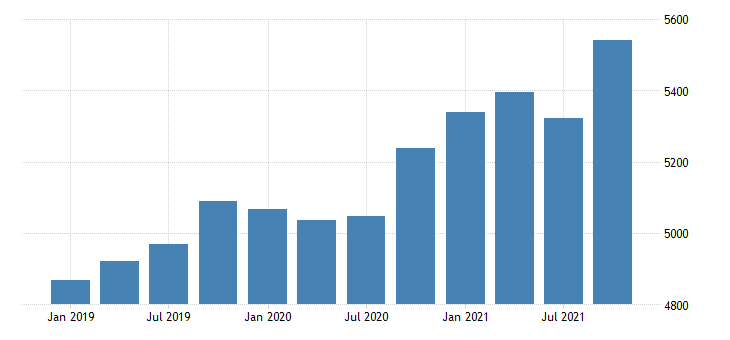 united states gross domestic product by industry private industries construction for arkansas mil of dollar fed data