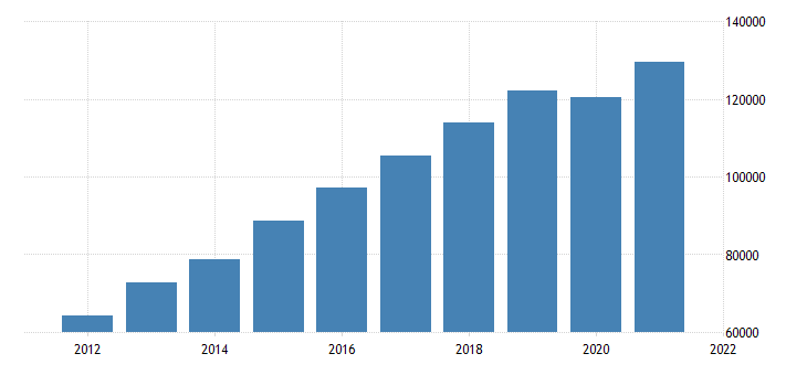 united states gross domestic product by industry private industries construction for california fed data