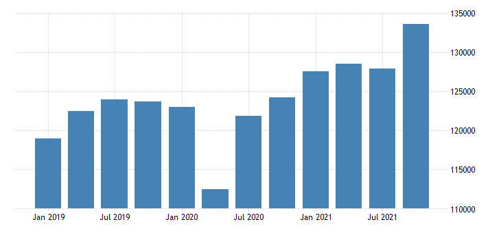 united states gross domestic product by industry private industries construction for california mil of dollar fed data
