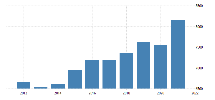 united states gross domestic product by industry private industries construction for connecticut fed data