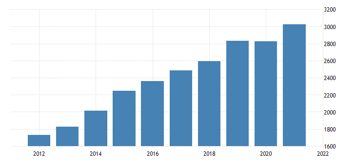 united states gross domestic product by industry private industries construction for delaware fed data
