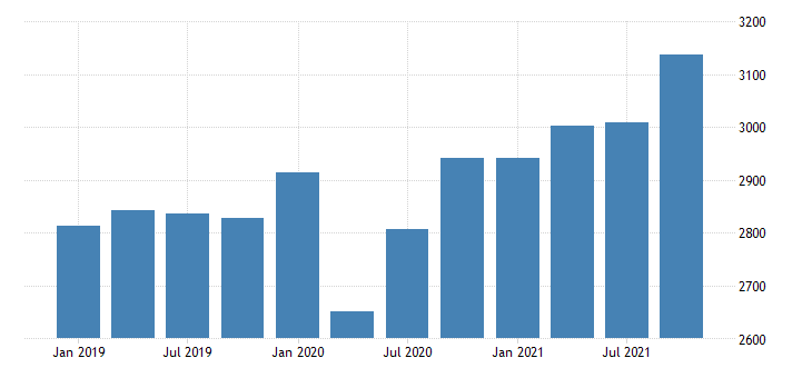 united states gross domestic product by industry private industries construction for delaware mil of dollar fed data