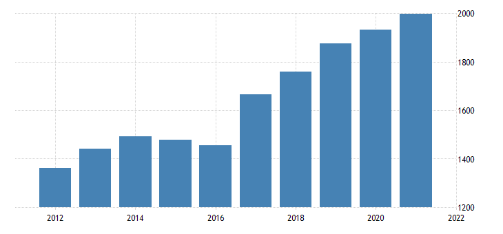 united states gross domestic product by industry private industries construction for district of columbia fed data