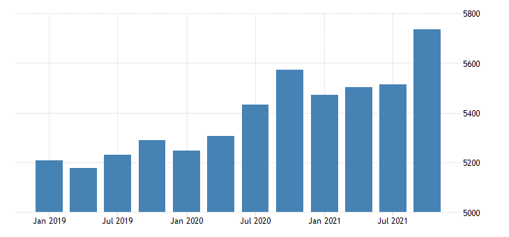 united states gross domestic product by industry private industries construction for hawaii fed data