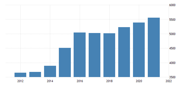 united states gross domestic product by industry private industries construction for hawaii mil of dollar fed data