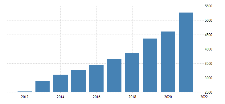 united states gross domestic product by industry private industries construction for idaho fed data