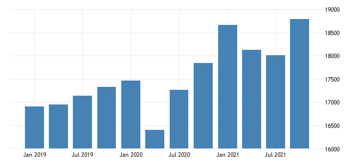 united states gross domestic product by industry private industries construction for indiana mil of dollar fed data