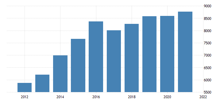 united states gross domestic product by industry private industries construction for iowa fed data
