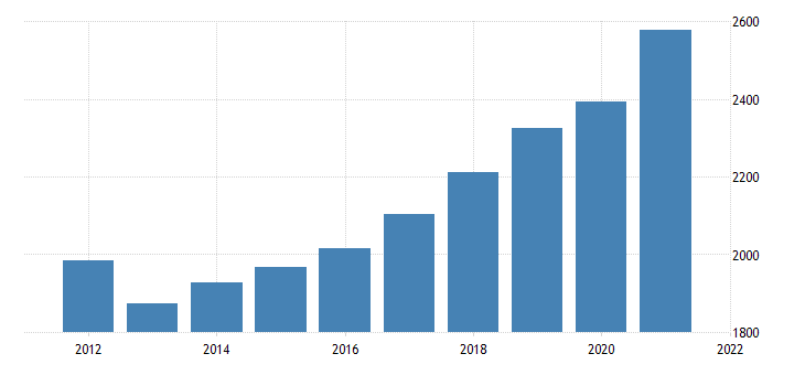 united states gross domestic product by industry private industries construction for maine fed data