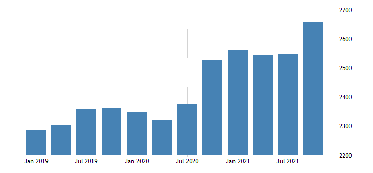 united states gross domestic product by industry private industries construction for maine mil of dollar fed data