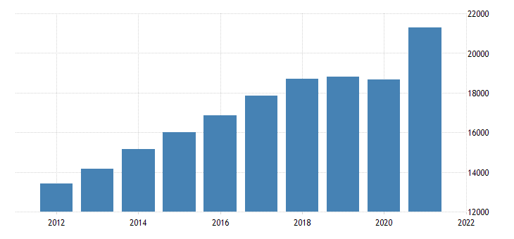 united states gross domestic product by industry private industries construction for michigan fed data