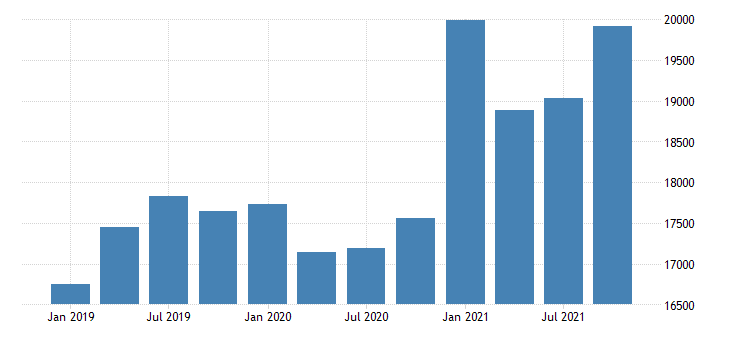united states gross domestic product by industry private industries construction for minnesota mil of dollar fed data