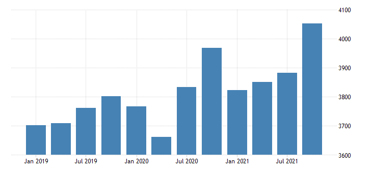 united states gross domestic product by industry private industries construction for mississippi mil of dollar fed data