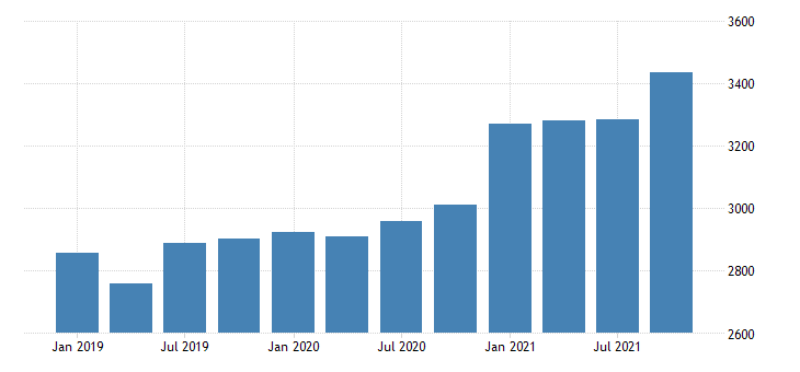 united states gross domestic product by industry private industries construction for montana mil of dollar fed data