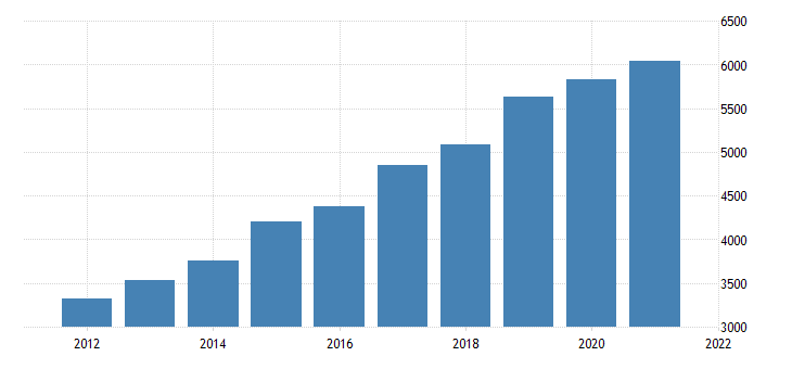 united states gross domestic product by industry private industries construction for nebraska fed data