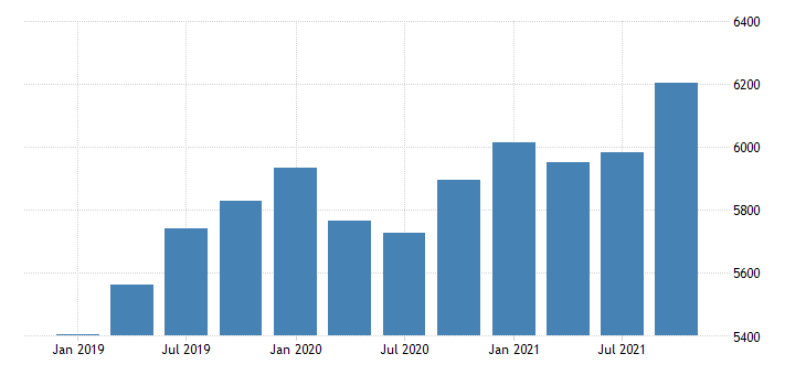 united states gross domestic product by industry private industries construction for nebraska mil of dollar fed data