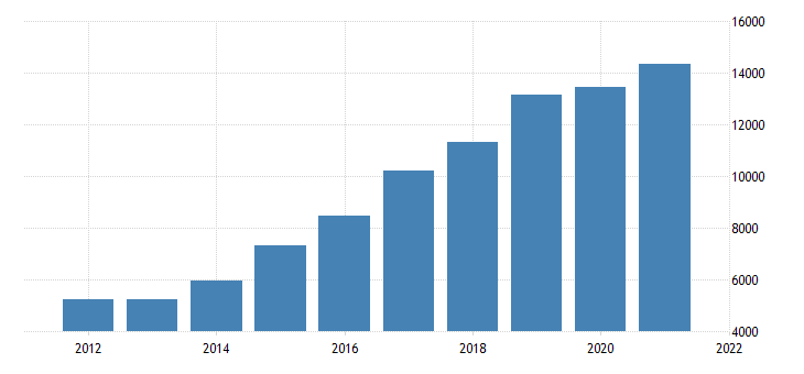 united states gross domestic product by industry private industries construction for nevada fed data