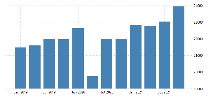 united states gross domestic product by industry private industries construction for new jersey mil of dollar fed data