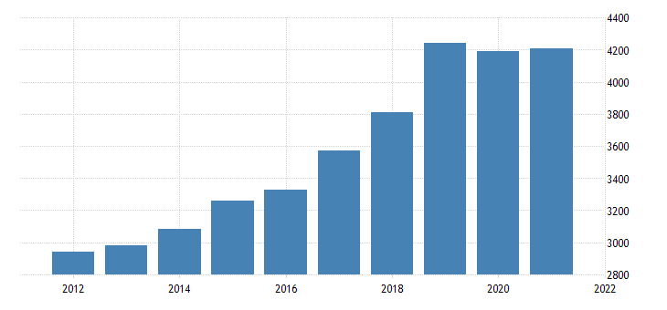 united states gross domestic product by industry private industries construction for new mexico fed data