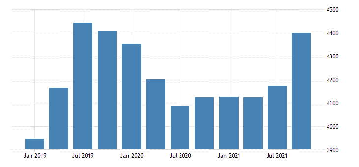 united states gross domestic product by industry private industries construction for new mexico mil of dollar fed data