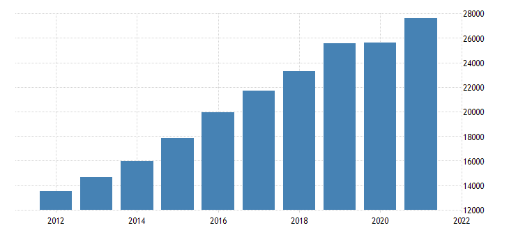 united states gross domestic product by industry private industries construction for north carolina fed data