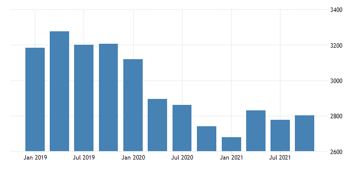 united states gross domestic product by industry private industries construction for north dakota mil of dollar fed data