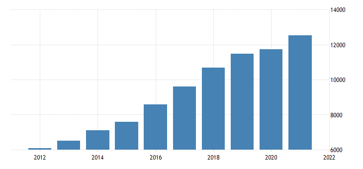 united states gross domestic product by industry private industries construction for oregon fed data