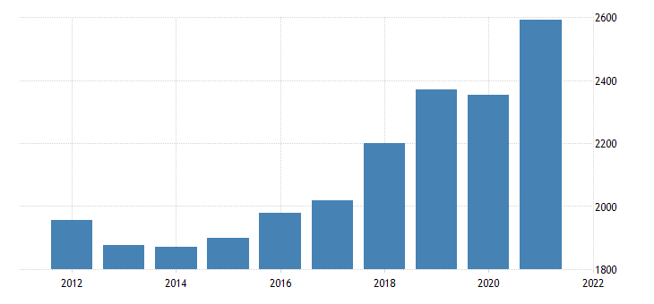 united states gross domestic product by industry private industries construction for rhode island fed data