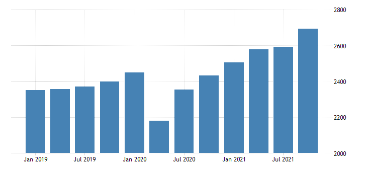 united states gross domestic product by industry private industries construction for rhode island mil of dollar fed data