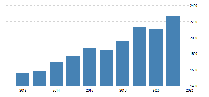 united states gross domestic product by industry private industries construction for south dakota fed data