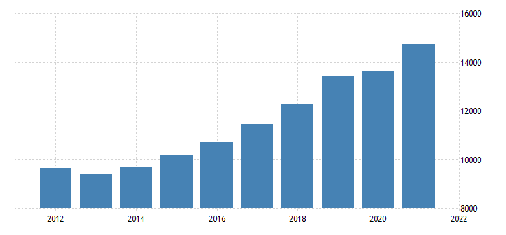 united states gross domestic product by industry private industries construction for tennessee fed data