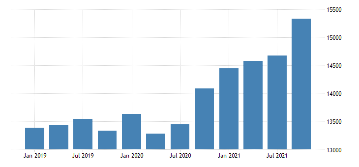 united states gross domestic product by industry private industries construction for tennessee mil of dollar fed data