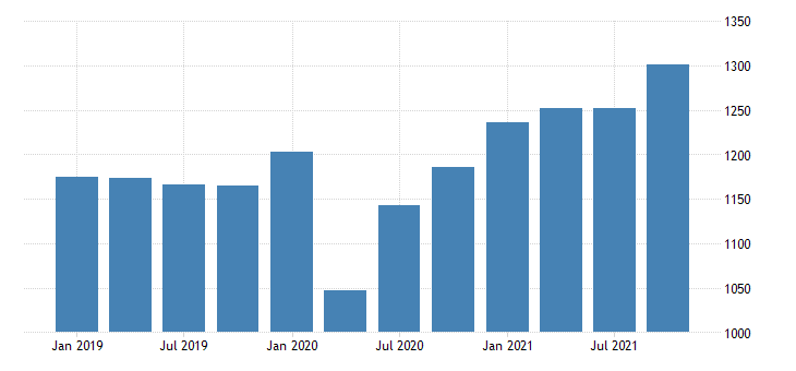 united states gross domestic product by industry private industries construction for vermont mil of dollar fed data