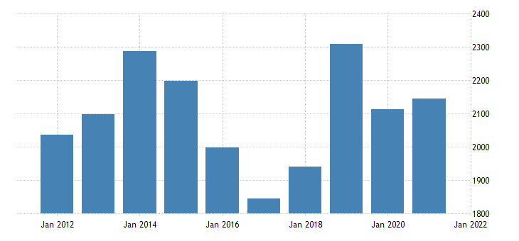 united states gross domestic product by industry private industries construction for wyoming fed data