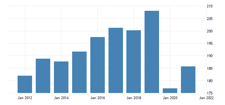 united states gross domestic product by industry private industries educational services health care and social assistance educational services for alaska fed data