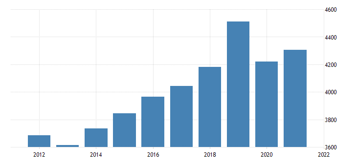 united states gross domestic product by industry private industries educational services health care and social assistance educational services for arizona fed data