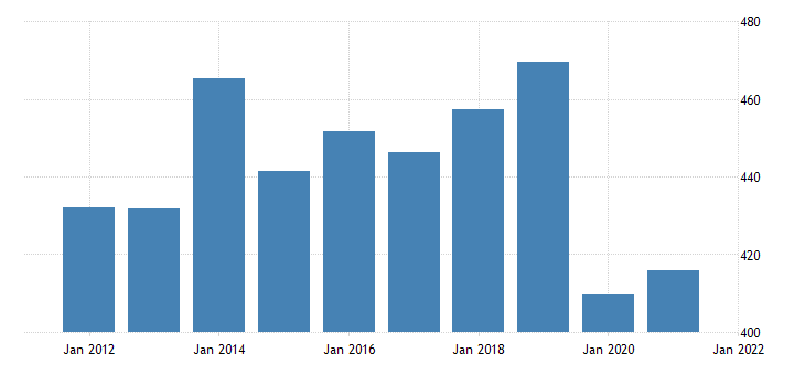 united states gross domestic product by industry private industries educational services health care and social assistance educational services for delaware fed data