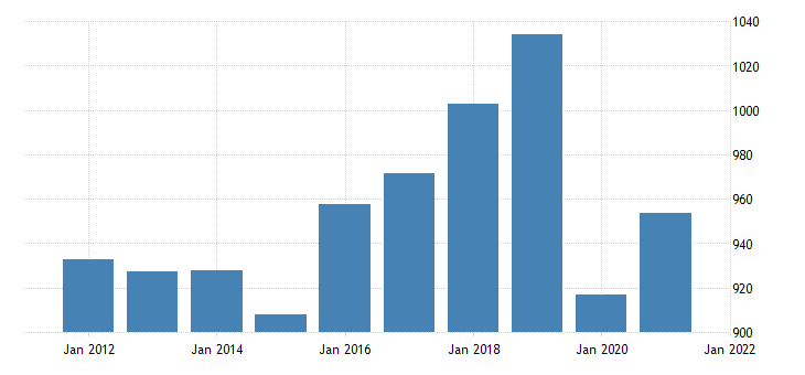 united states gross domestic product by industry private industries educational services health care and social assistance educational services for hawaii fed data