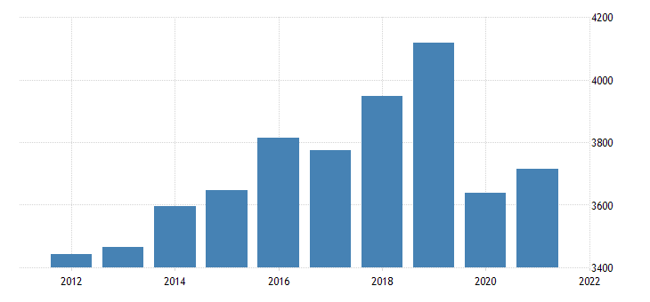 united states gross domestic product by industry private industries educational services health care and social assistance educational services for indiana fed data