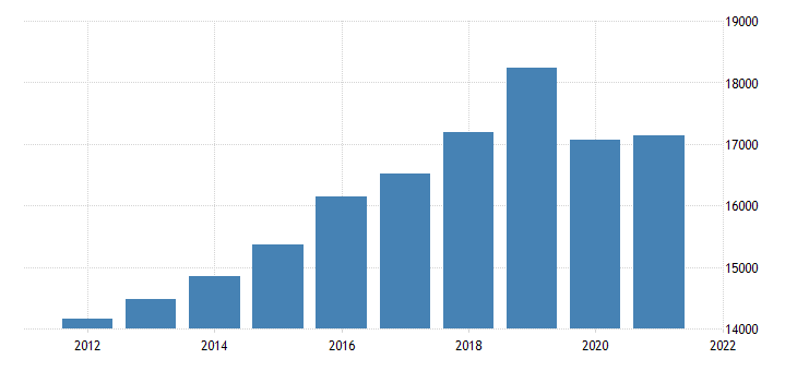 united states gross domestic product by industry private industries educational services health care and social assistance educational services for massachusetts fed data