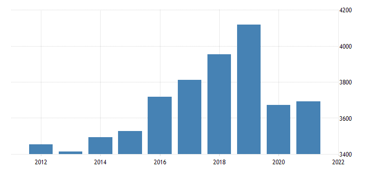 united states gross domestic product by industry private industries educational services health care and social assistance educational services for minnesota fed data