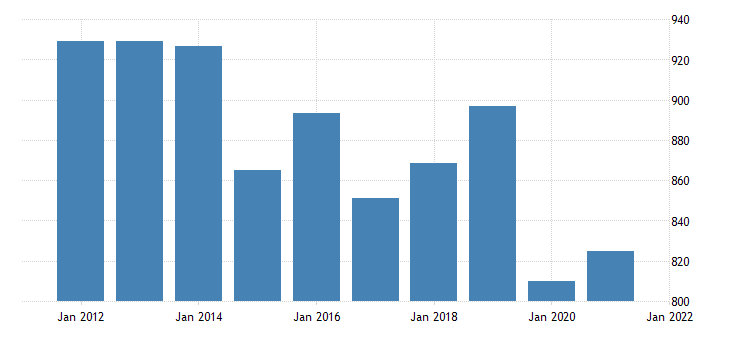 united states gross domestic product by industry private industries educational services health care and social assistance educational services for mississippi fed data