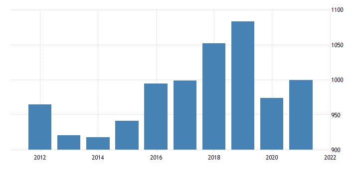united states gross domestic product by industry private industries educational services health care and social assistance educational services for nebraska fed data