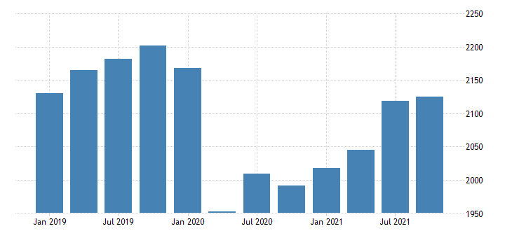 united states gross domestic product by industry private industries educational services health care and social assistance educational services for new hampshire mil of dollar fed data